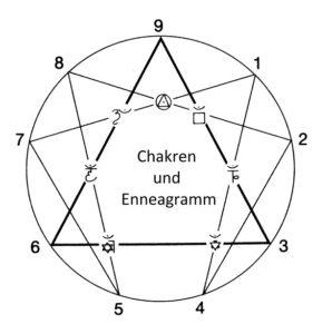 Ennea-Chakra - 2
